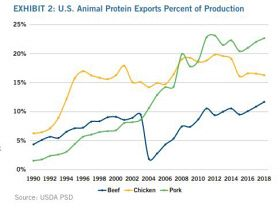 Export skepticism not warranted as global market is key for US protein in 2019